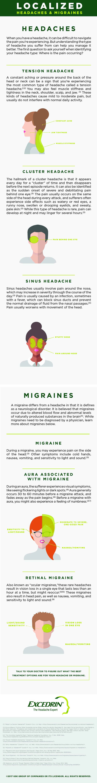 Localized Headacheigraines